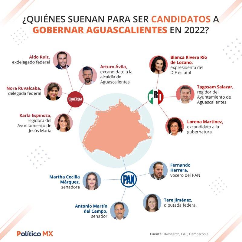 Aspirantes a la gubernatura de Aguascalientes en 2022