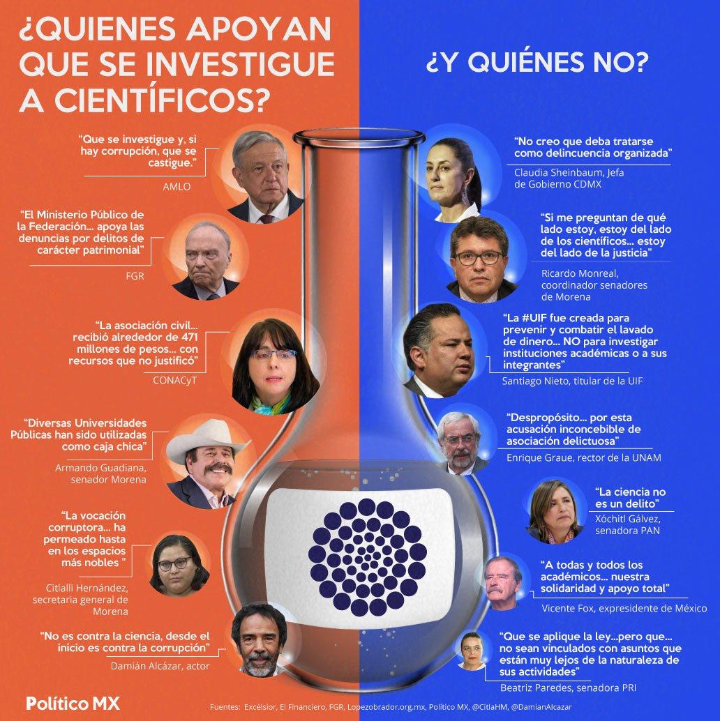 ¿Quiénes están a favor y en contra de la investigación a científicos de CONACyT?