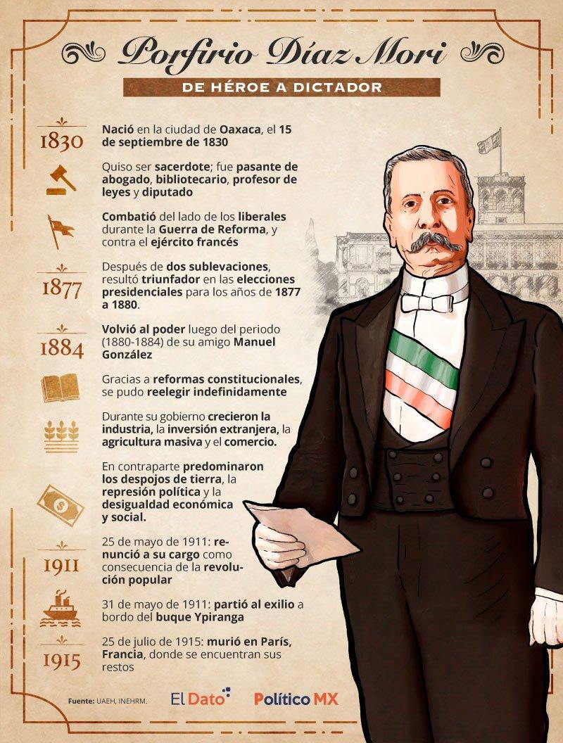 Porfirio Díaz: de héroe a dictador