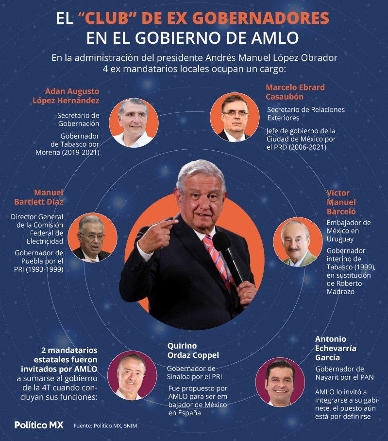 """El """"club"""" de ex gobernadores en el gobierno de AMLO"""