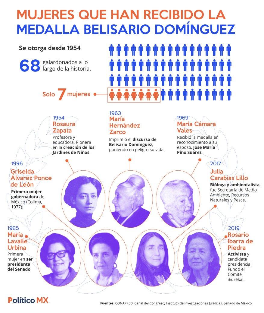 Mujeres que han recibido la Medalla Belisario Domínguez