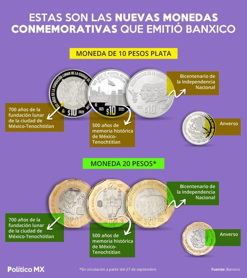 Nuevas monedas conmemorativas de Banxico