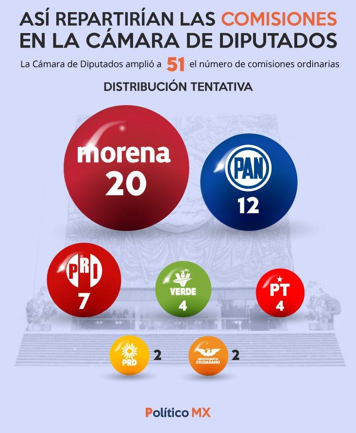 Distribución de comisiones en la Cámara de Diputados