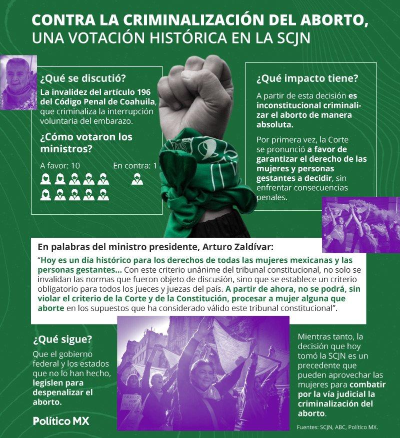 Contra la criminalización del aborto, una votación histórica en la SCJN