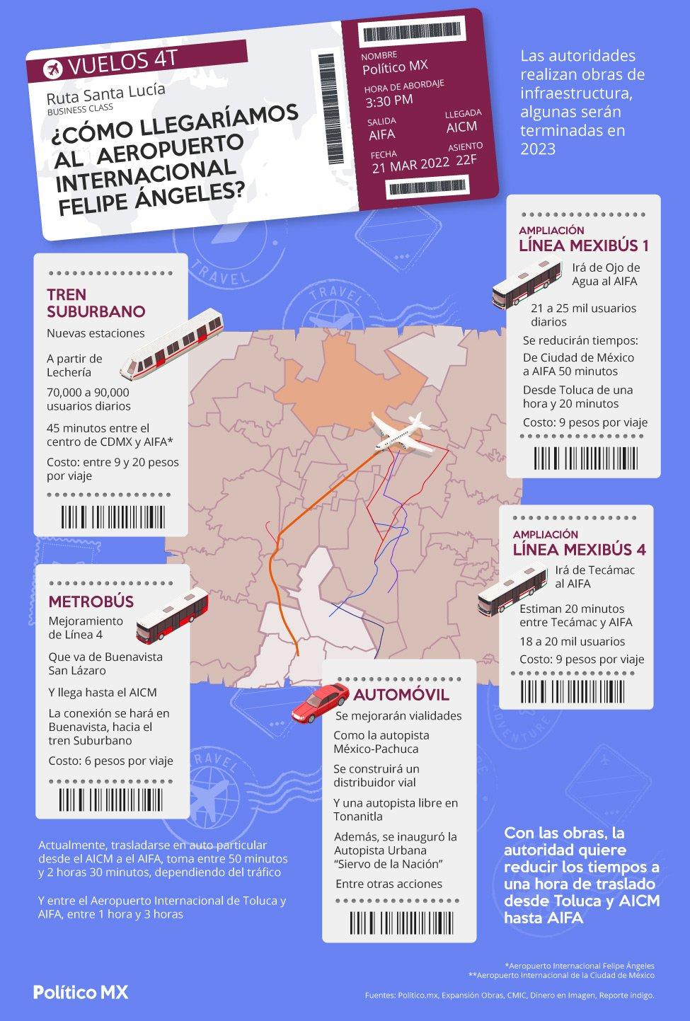 ¿Cómo llegaríamos al Aeropuerto Internacional Felipe Ángeles?