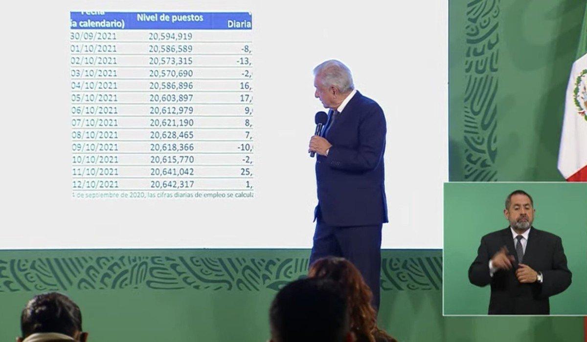 AMLO asegura que hay 80 mil empleos más de los perdidos por la pandemia