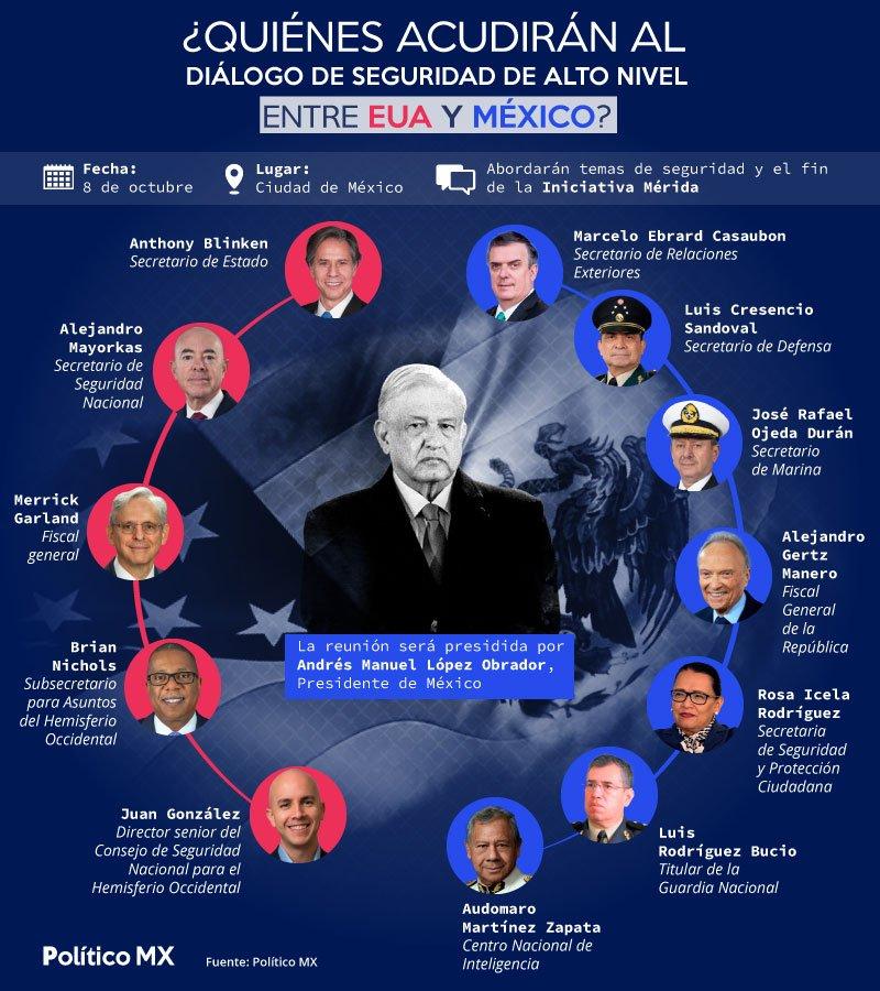 ¿Quiénes acudirán al Diálogo de Seguridad de Alto Nivel entre EUA y México?
