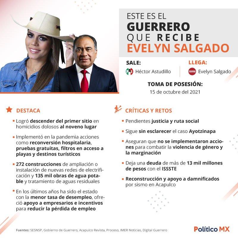 Este es el Guerrero que recibe Evelyn Salgado