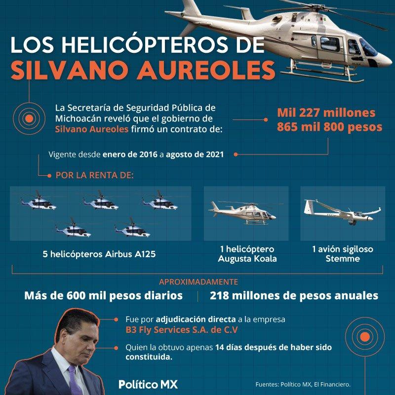 Los Helicópteros de Silvano Aureoles