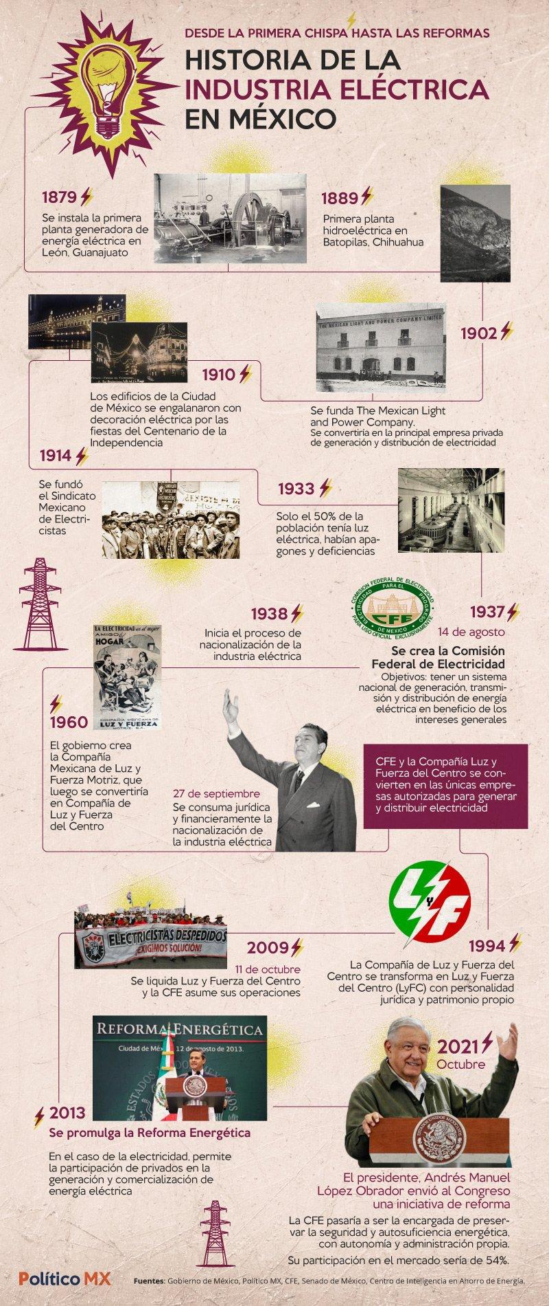 Historia de la industria eléctrica
