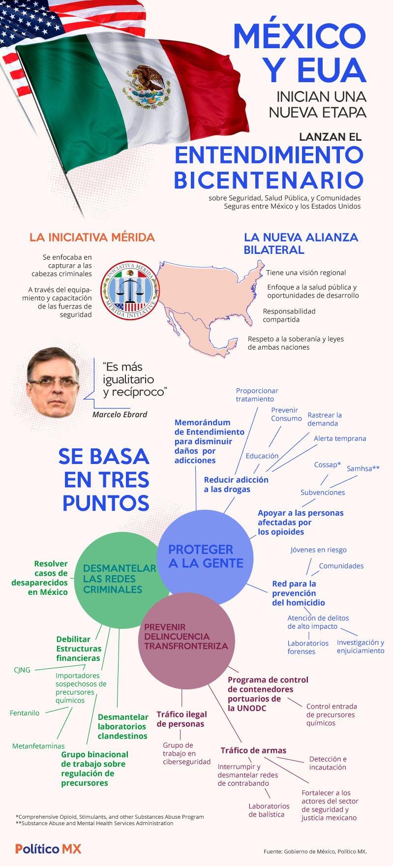 """""""Adiós Iniciativa Mérida, hola Entendimiento Bicentenario"""""""