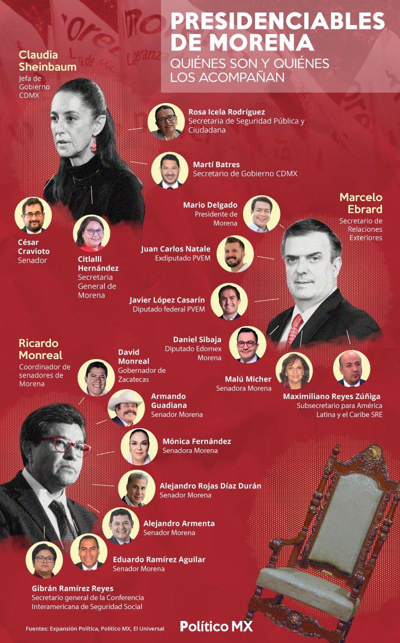 Presidenciables de Morena, quiénes son y quiénes los acompañan