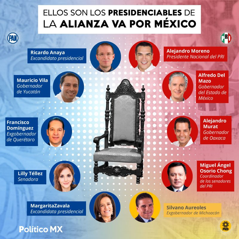 Ellos son los presidenciables de la Alianza  Va por México