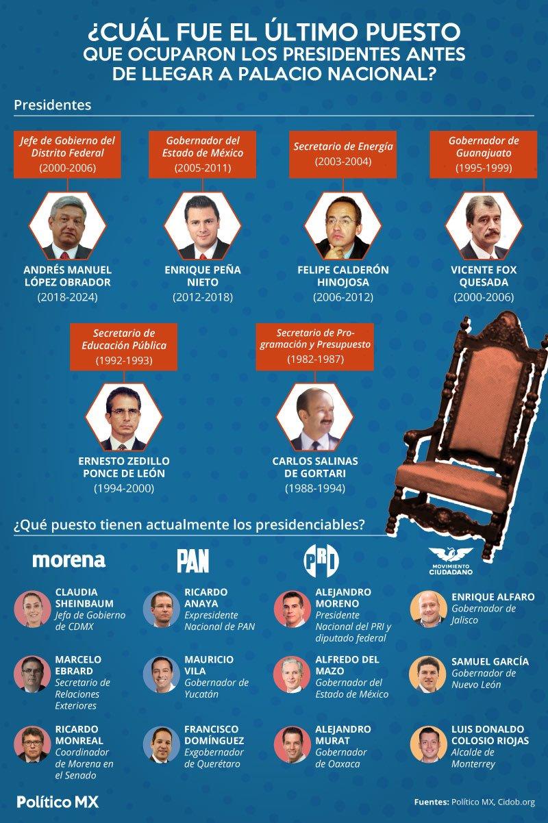 ¿Cuál fue el último puesto que ocuparon los presidentes antes de llegar a Palacio Nacional?