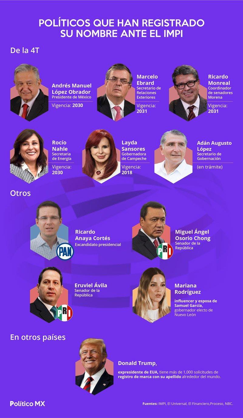 Políticos que han tramitado su nombre ante el IMPI