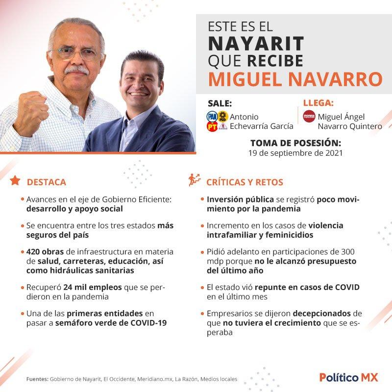 Balance frente al cambio de poderes en Nayarit