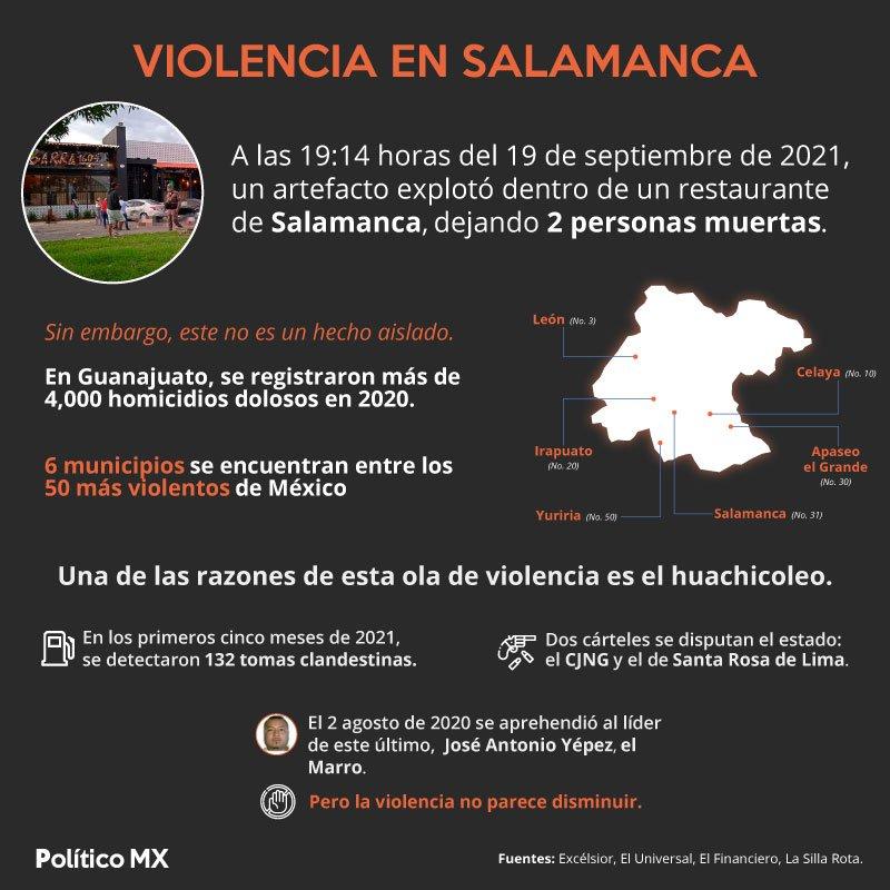 Atentados en Salamanca y violencia en Guanajuato